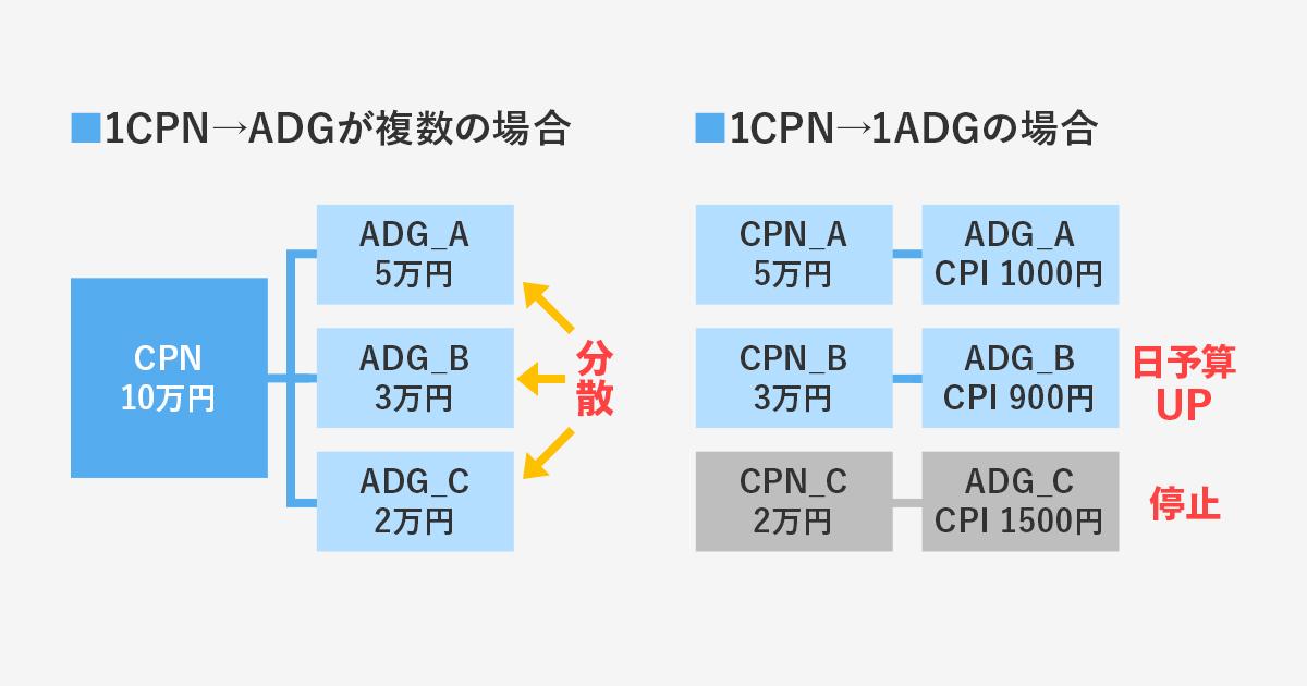 OS/クリエイティブフォーマットは必ずCPN/ADGを分ける