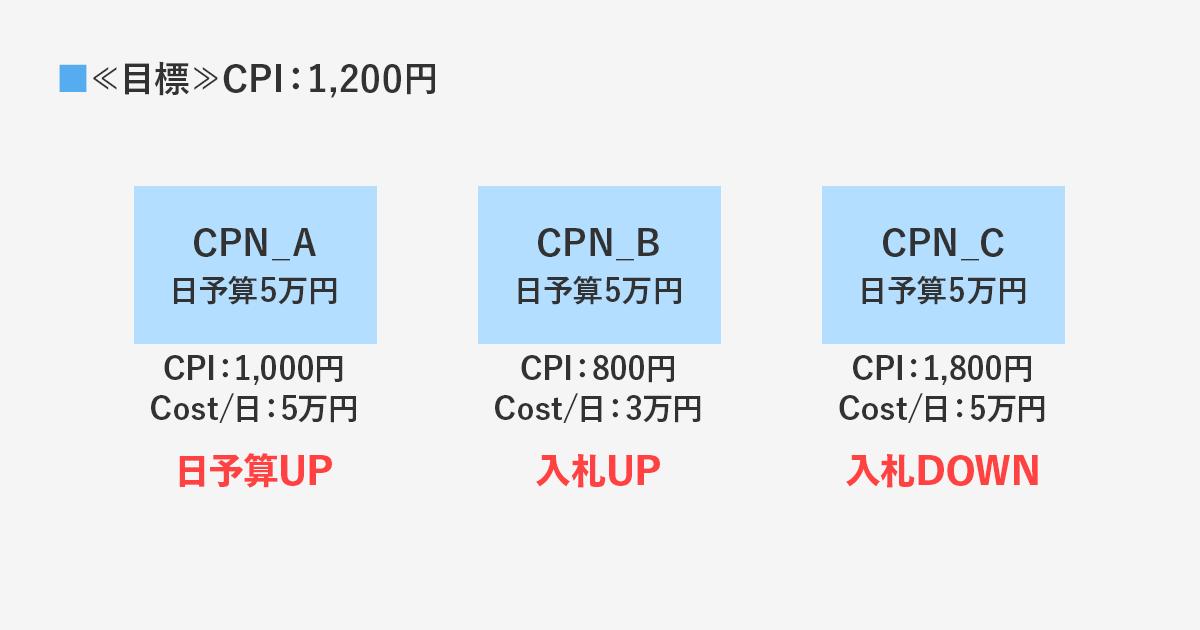6日目~7日目:入札・日予算を変更/HDKW精査