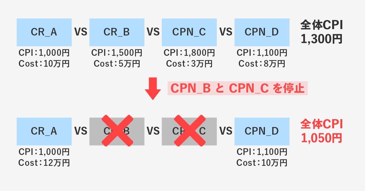 [3]2週目~3週目:CPN・HDKW・クリエイティブの精査