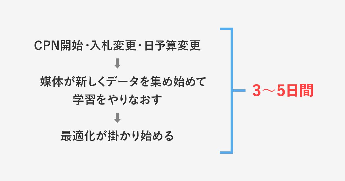 1.学習期間とは?